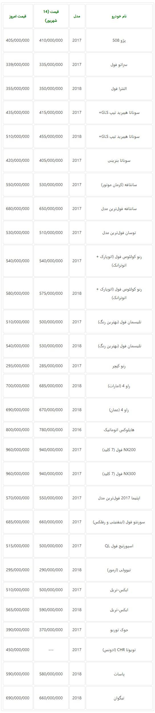 جدول قیمت جدید خودروهای وارداتی در بازار تهران در روز گذشته