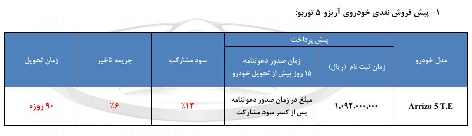 مرحله دوم پیش فروش محصولات چری در ایران ویژه شهریور آغاز شد