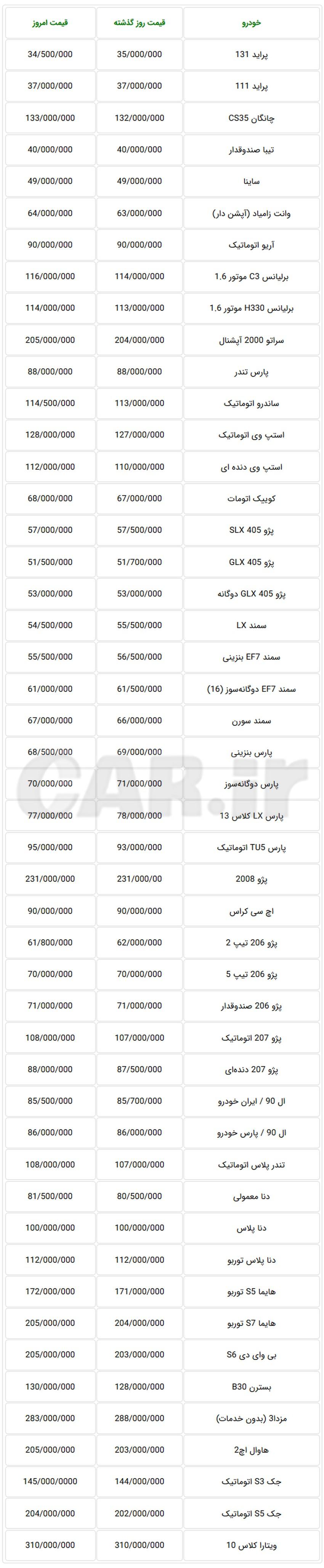 جدول قیمت جدید خودروهای داخلی در بازار تهران در روز گذشته