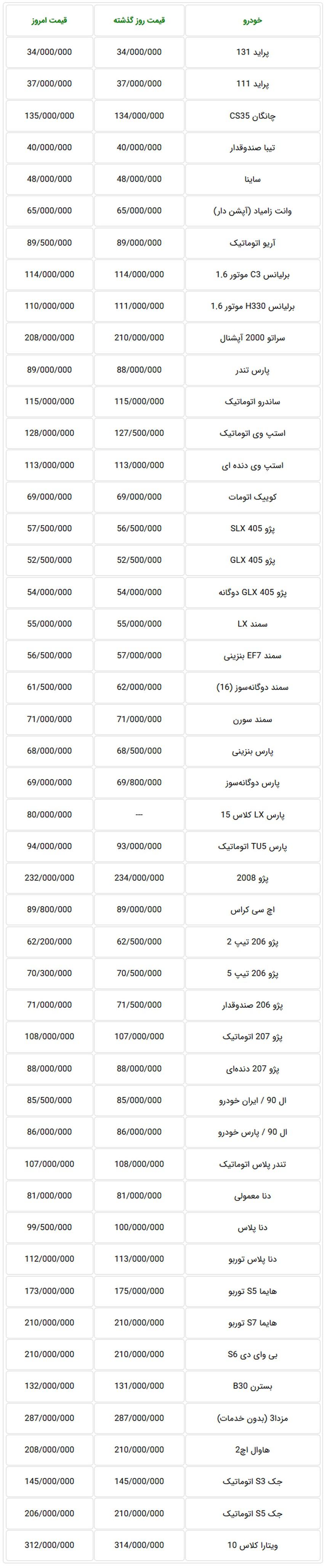 ثبات در قیمت خودروهای تولید داخل در بازار تهران – 1 مهر