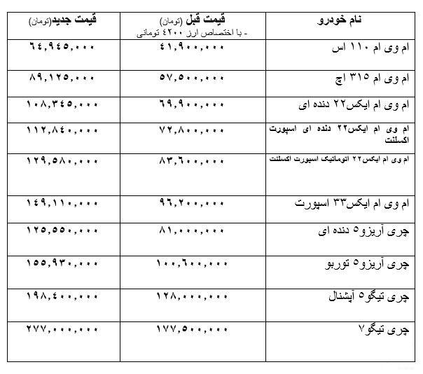 اعلام قیمت جدید محصولات مدیران خودرو مشخص شد +جدول