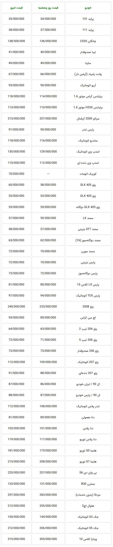 جدول قیمت جدید خودروهای تولید داخل در بازار تهران امروز شنبه