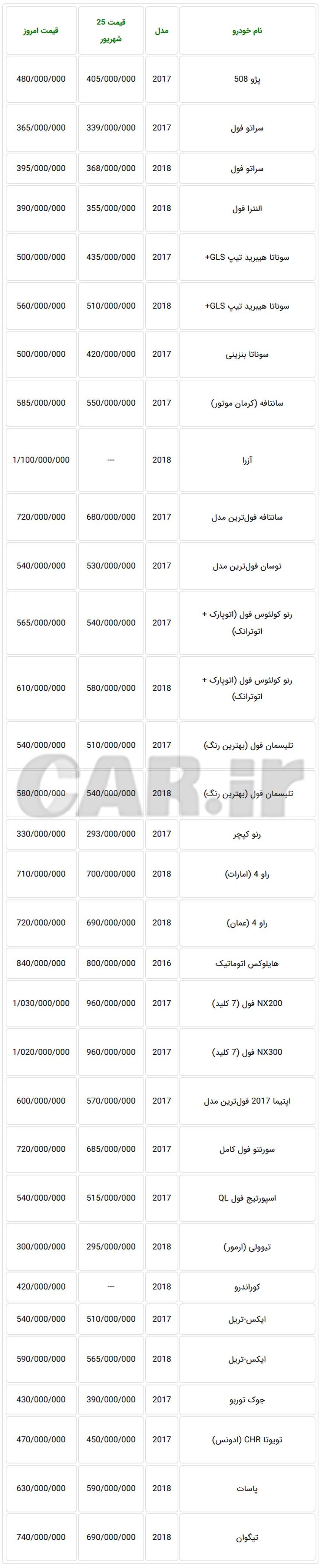 اعلام قیمت امروز خودروهای وارداتی در بازار تهران + جدول