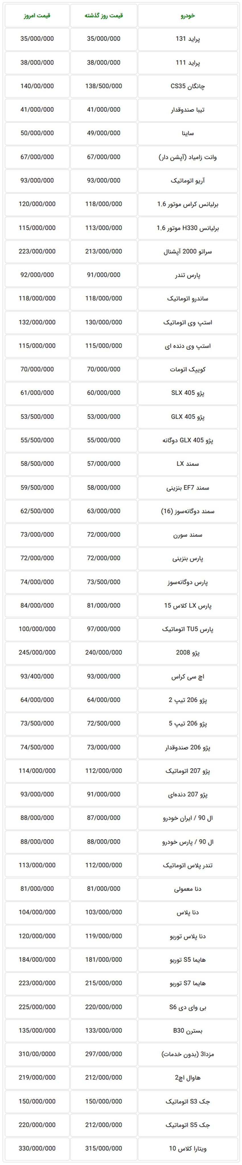 جدول قیمت جدید خودروهای تولید داخل در بازار تهران 8 مهر
