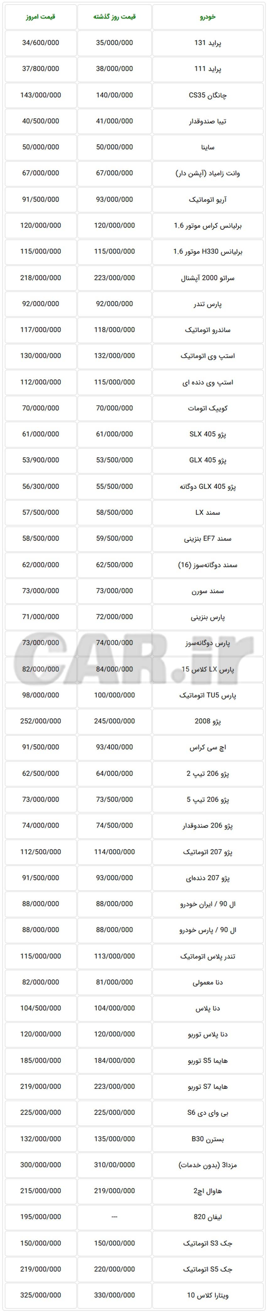 جدول قیمت جدید خودروهای تولید داخل در بازار تهران 9 مهر