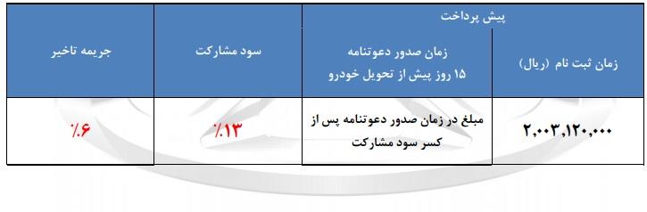 اعلام مرحله جدید پیش فروش چری تیگو7 - مهرماه 97