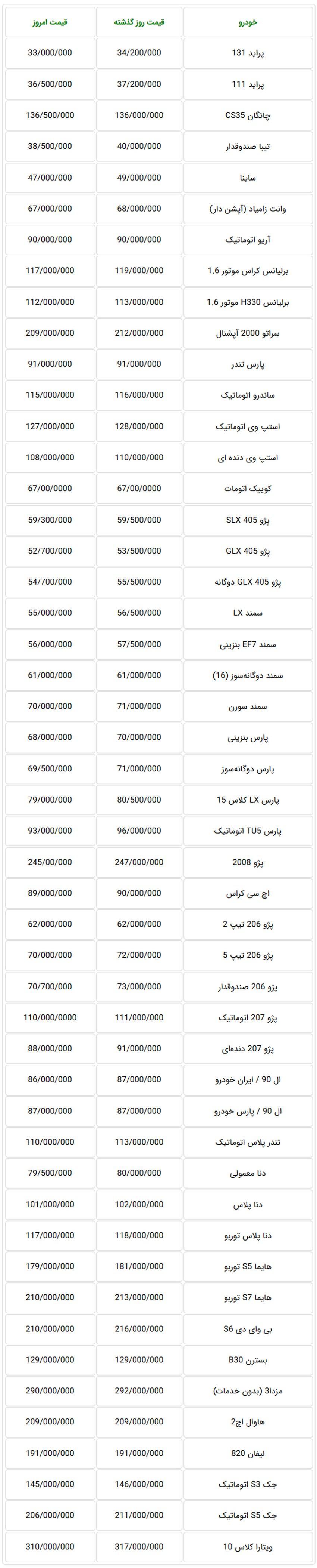 ادامه کاهش قیمت خودروهای تولید داخل در بازار تهران 11 مهر + جدول