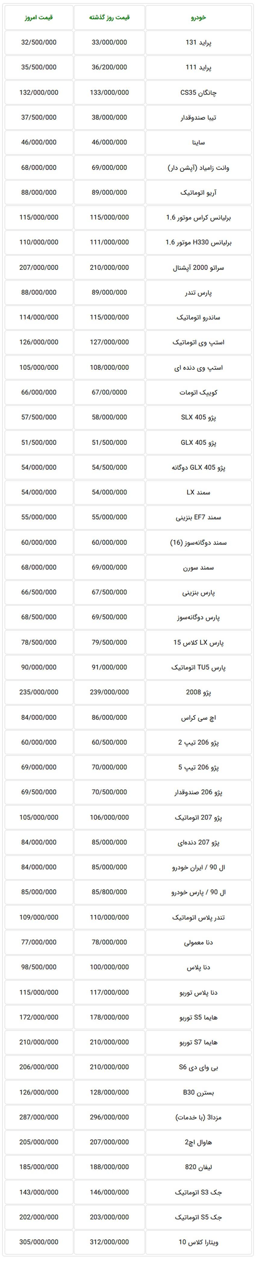 جدول قیمت جدید خودروهای داخلی امروز یکشنبه در بازار تهران