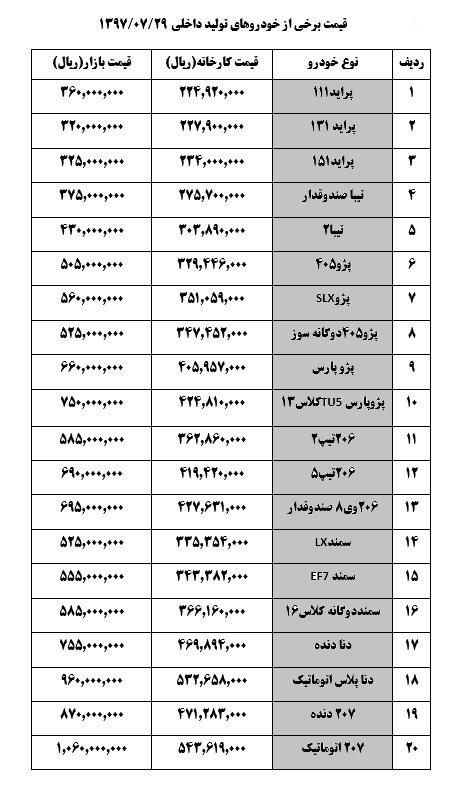 جدول قیمت صفر خودرو های تولید داخل - امروز یکشنبه 29 مهر