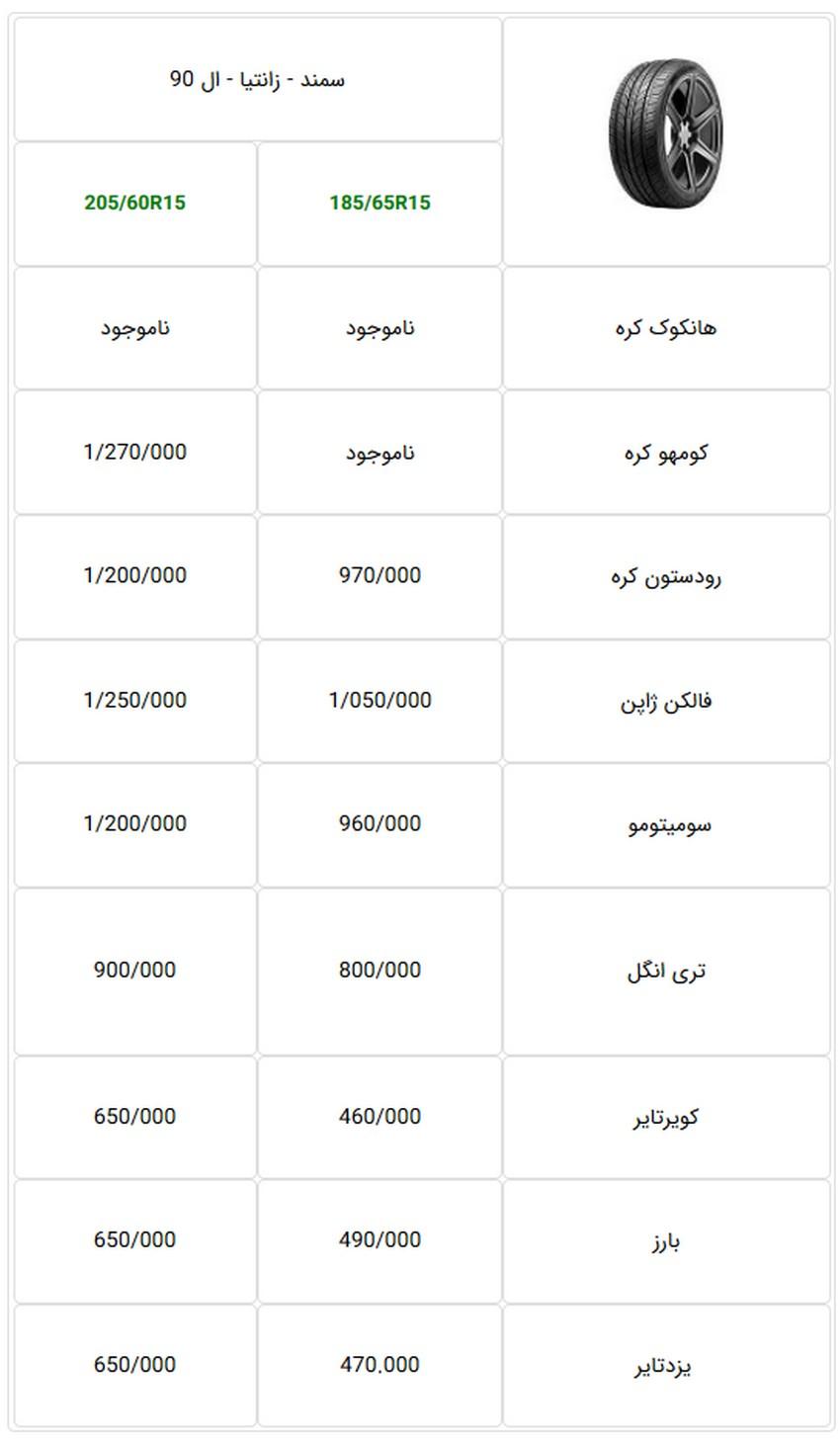 جدول قیمت جدید پرفروشترین لاستیکهای خودرو سواری - آبان 97