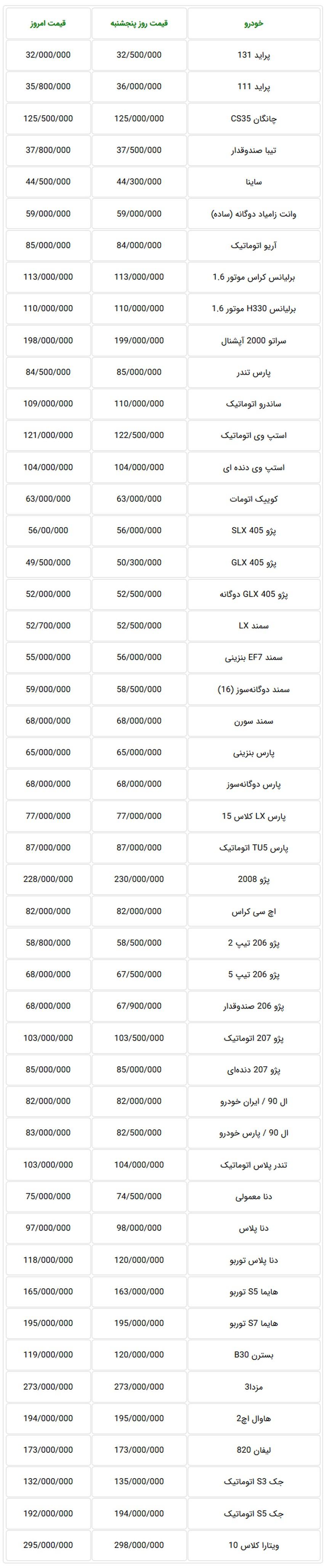 جدول قیمت جدید خودرو در بازار تهران - شنبه 5 آبان ماه 97