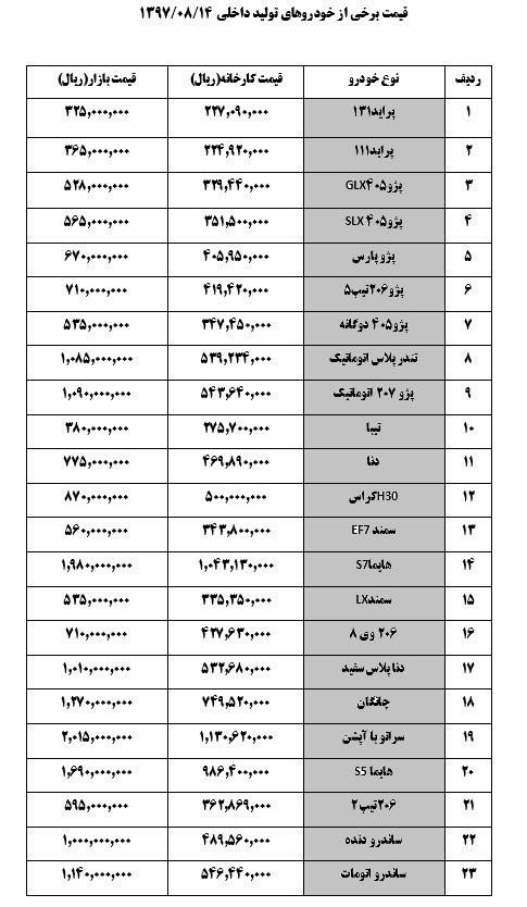 جدول قیمت خودرو های تولید داخل امروز 14 آبان - دنا ۷۷ میلیون و ۵۰۰ هزار تومان شد