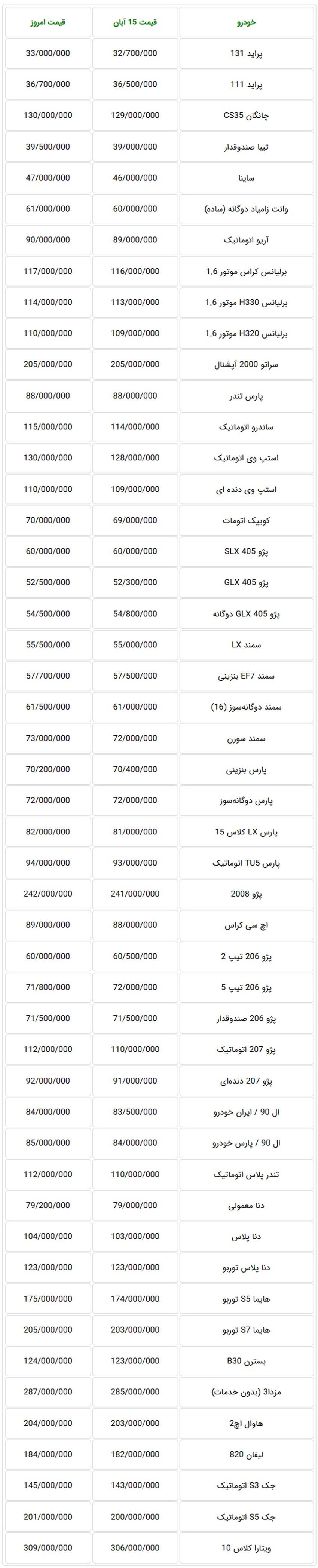 بازهم قیمت خودروهای داخلی در بازار افزایش یافت + جدول