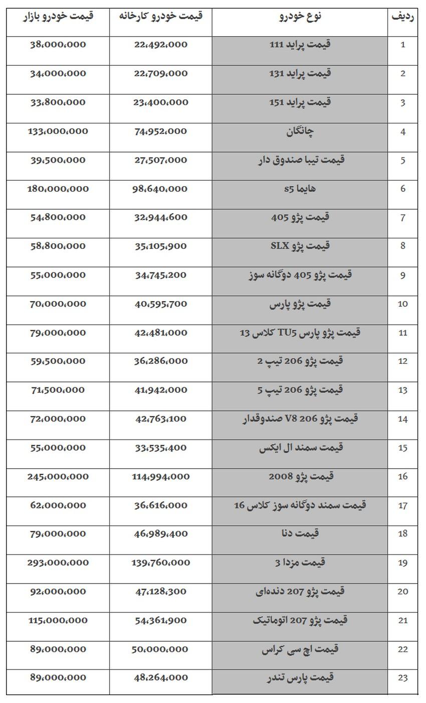 جدول قیمت خودروهای داخلی در بازار - پنجشنبه 24 آبان / پراید ۱۱۱ گران شد