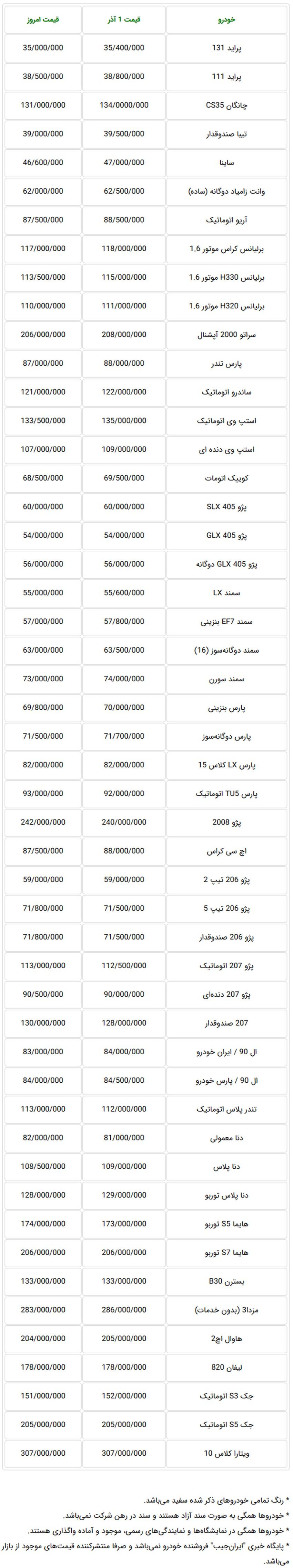 جدول قیمت جدید خودروهای داخلی در بازار تهران - ۶ آذرماه ۹۷