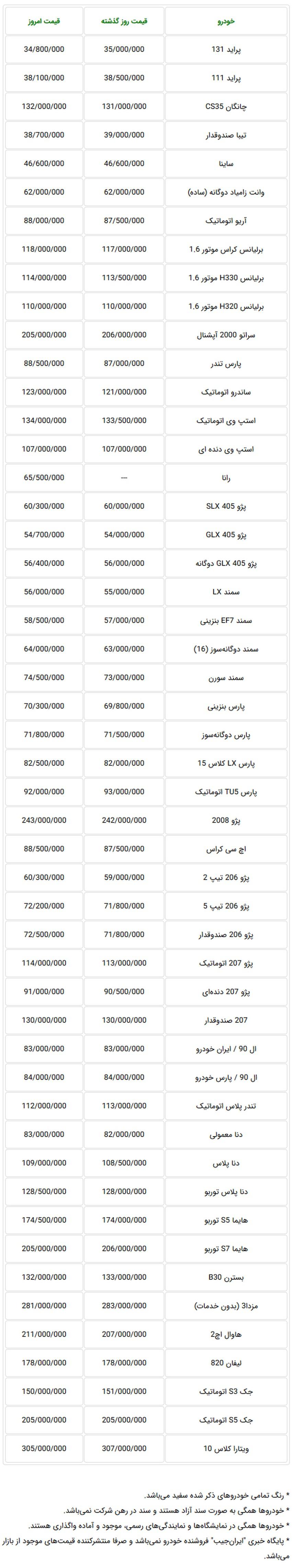 اعلام قیمت جدید خودروهای تولید داخل در بازار تهران - ۷ آذرماه 97