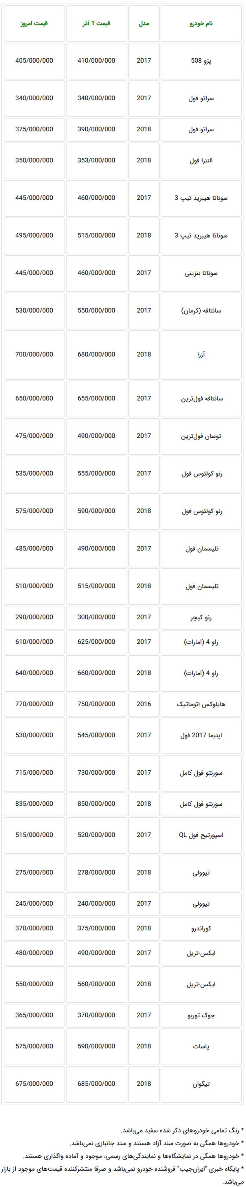 قیمت خودروهای وارداتی در بازار تهران کاهش یافت + جدول