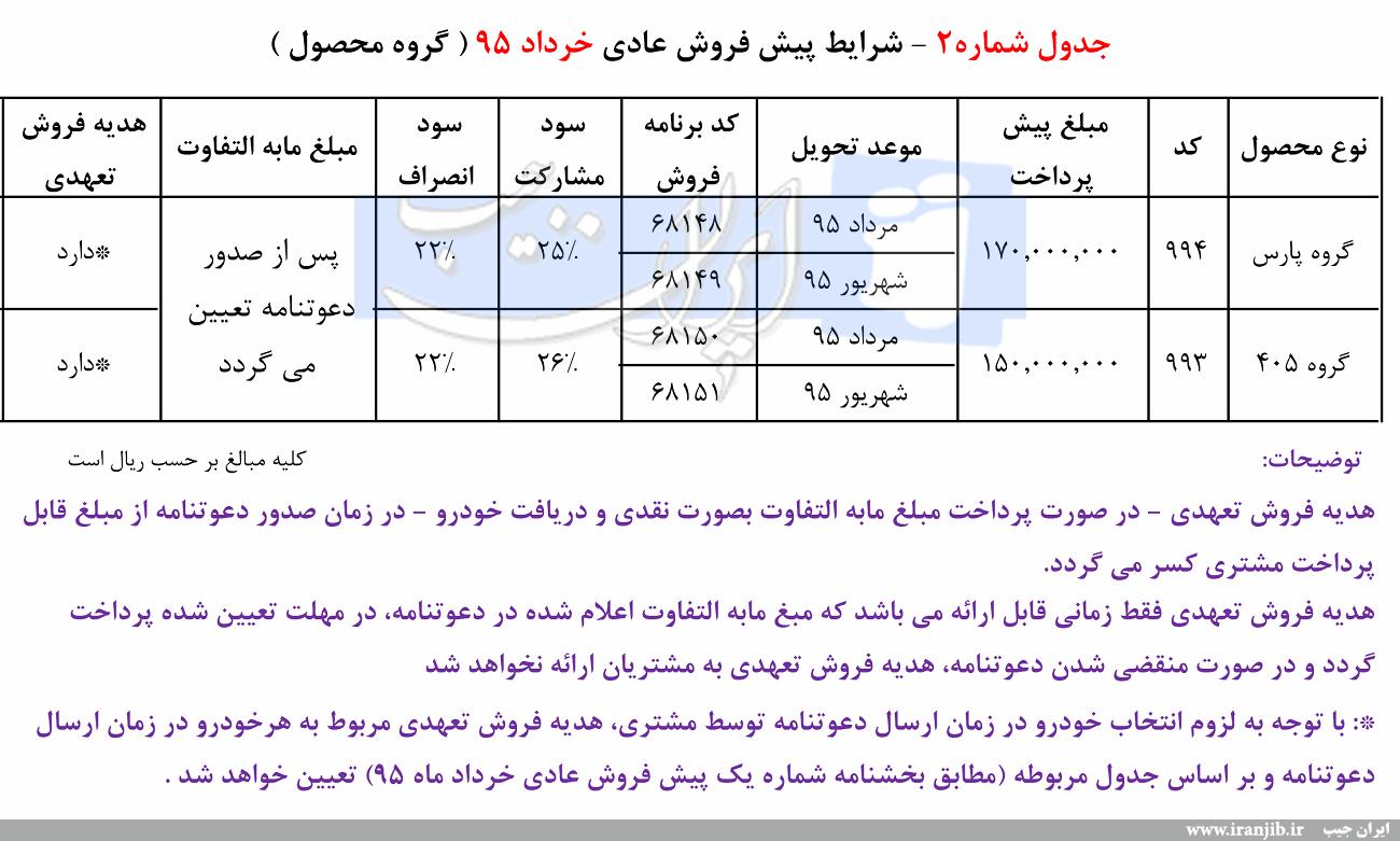 فروش خرداد ایرانخودرو