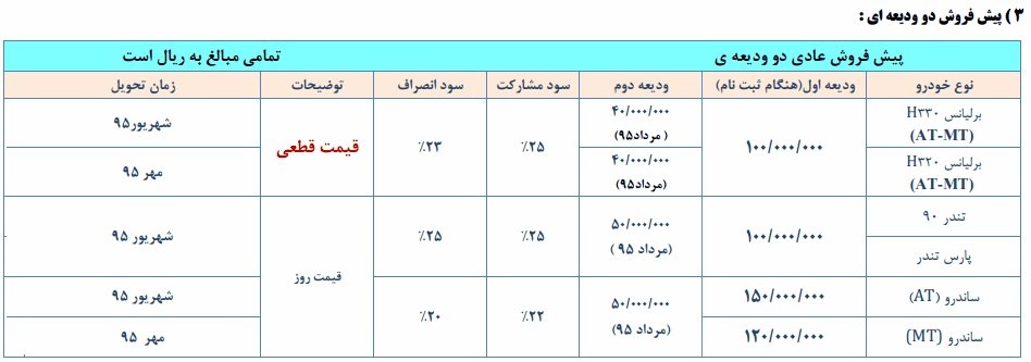 فروش پارس خودرو خرداد 95