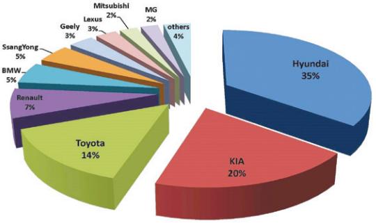 کره ای ها  بازار خودروی ایران