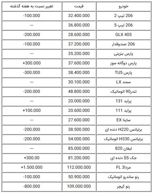 تغییرات قیمت در بازار خودرو