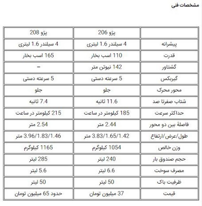 مقایسه پژو 206 و 208