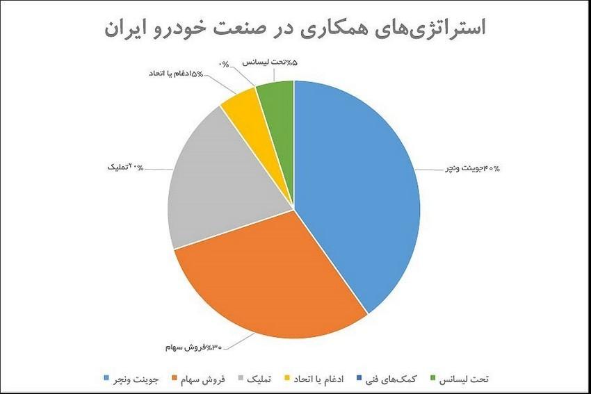استراتژی همکاری در صنعت خودرو ایران