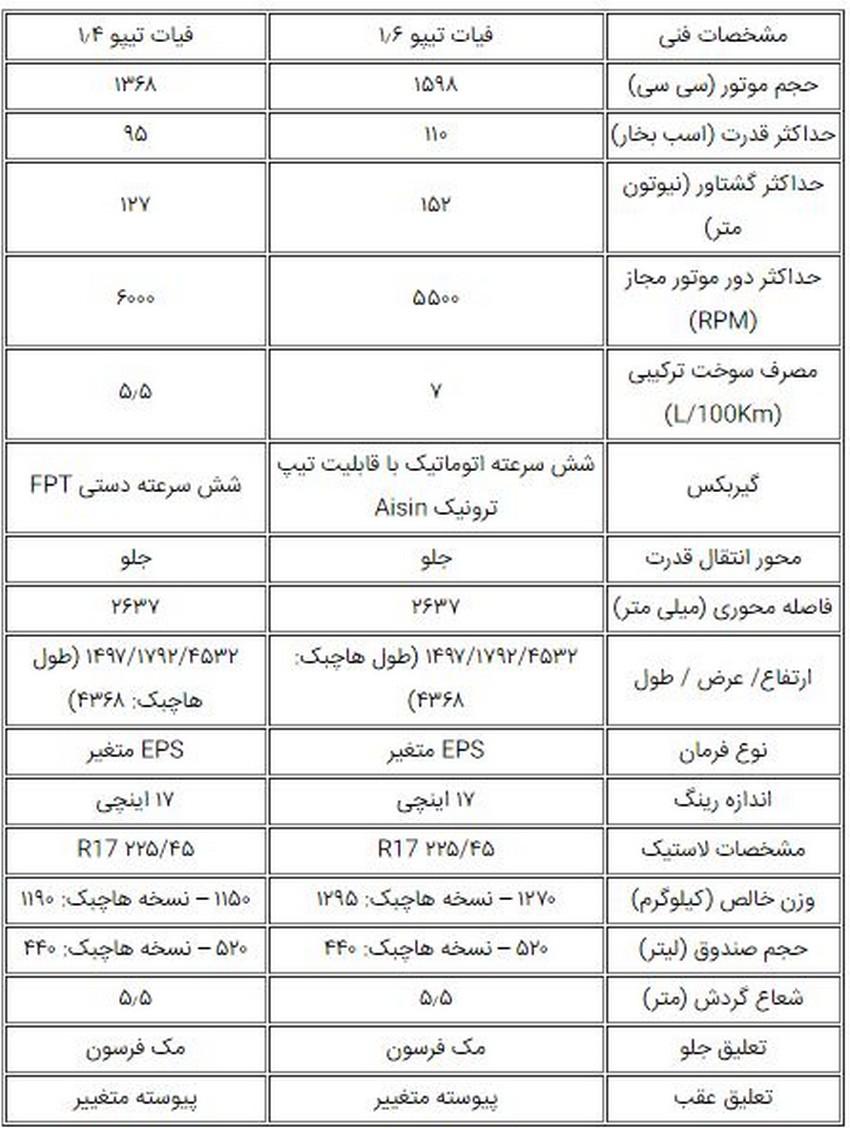 فیات تیپو محصول جدید ایرانخودرو
