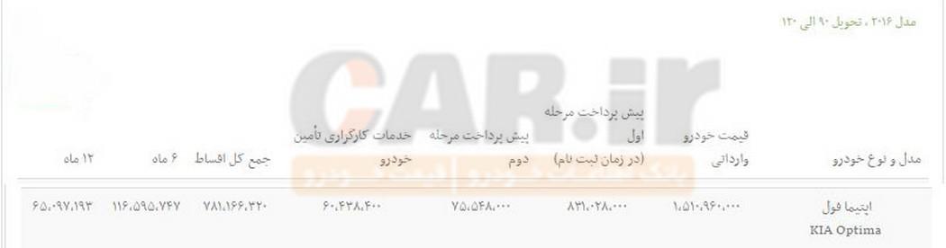 فروش اقساطی خودرو اپتیما فول با شرایط ۶و ۱۲ ماهه