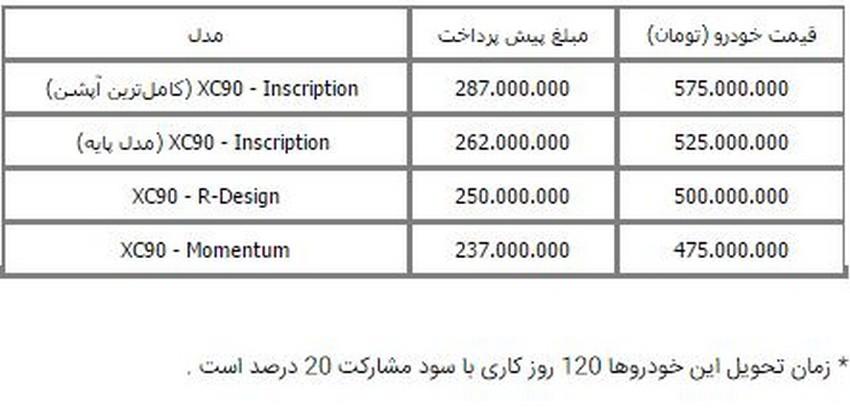 آغاز پیشفروش ولوو XC90 مدل 2017 برای اولین در ایران