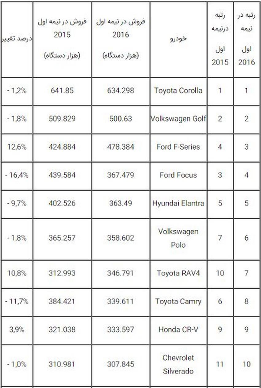 پرفروشترین خودروی جهان