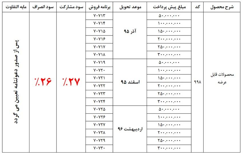 پیشفروش محصولات ایران خودرو با سود مشارکت 27 درصد