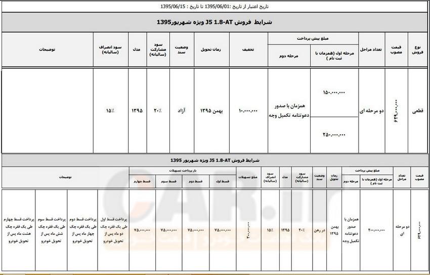 شرایط فروش کرمان موتور - شهریور 95